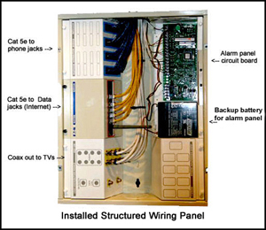 Labeled Structured Wiring Panel